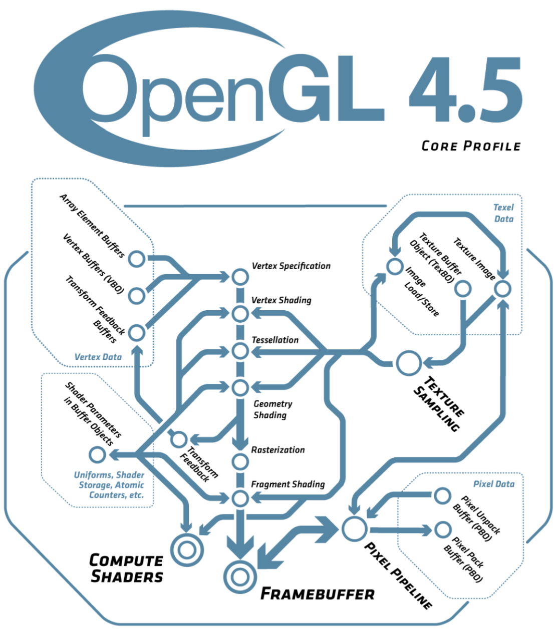 OpenGL 4.5 Pipeline (from khronos) and related chart