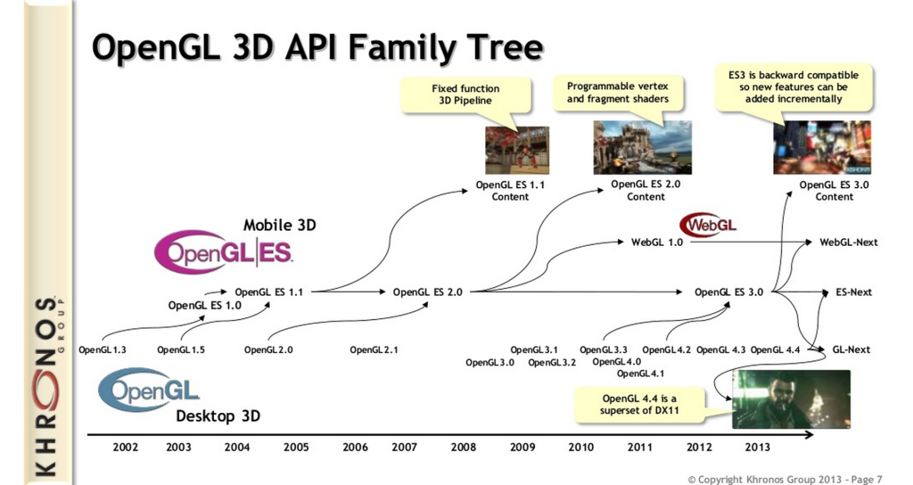 opengl api family tree